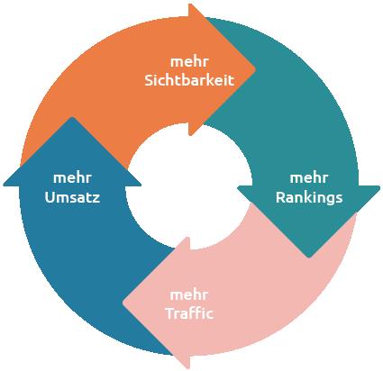 Kreislauf Entwicklung der Sichtbarkeit einer Domain