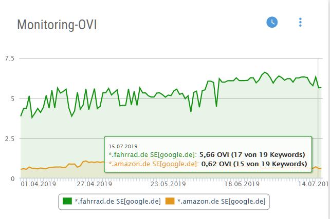Monitoring OVI der Domains fahrrad.de und amazon.de
