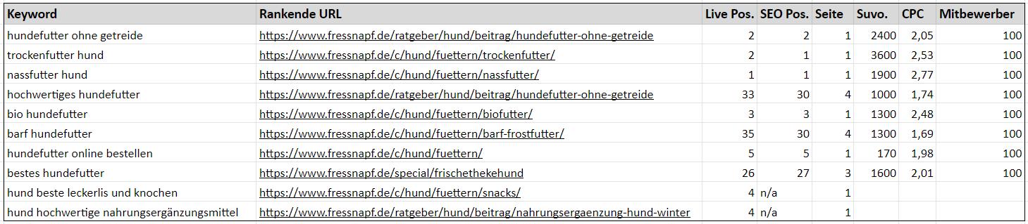 """Die keyword Gruppe """"Hunde"""" für das Keyword Mapping mit Ranking-Daten"""