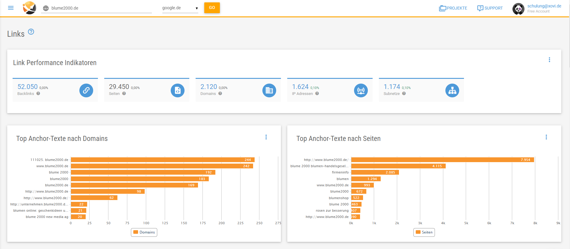 Die XOVI Suiite liefert die alle wichtigen Daten deines Backlink-Profils