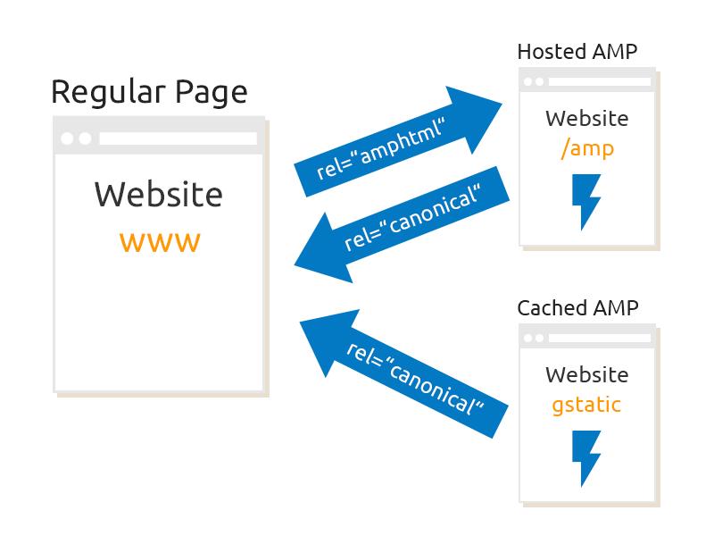 AMP Seiten verwenden rel=amphtml und re=canonical bei der Kommunikation mit der Website