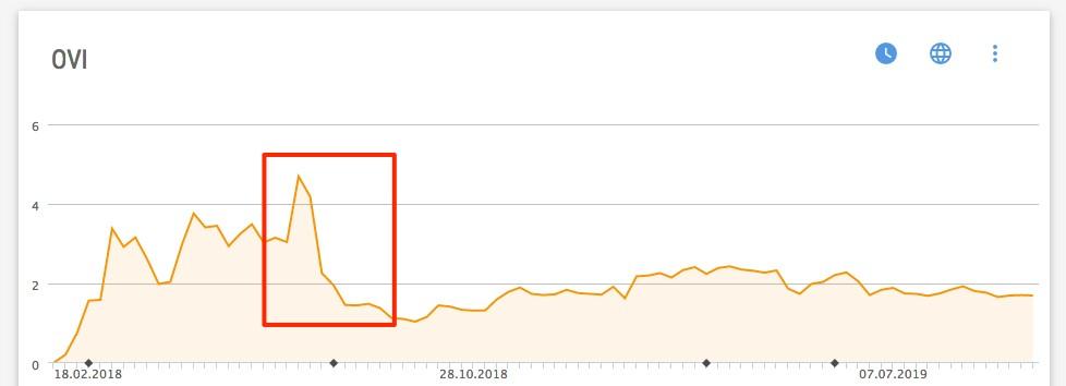 Verlauf der Sichtbarkeit in der XOVI Suite mit Einbruch durch Rankingverluste