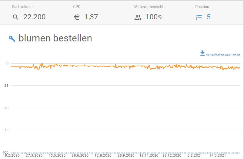 Screenshot der Ranking-Historie zum Keyword Blumen bestellen in der XOVI Suite