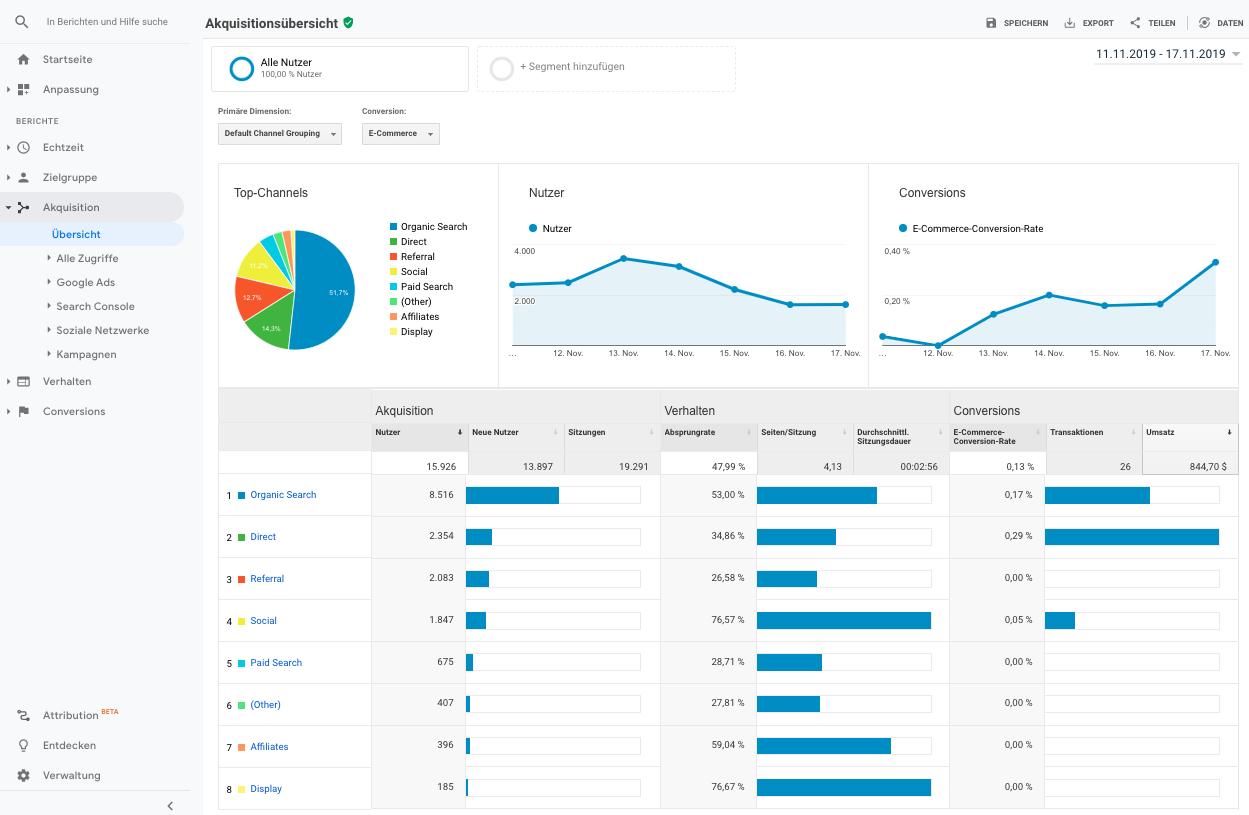 Screenshot der Akquisitionsübersicht in Google Analytics
