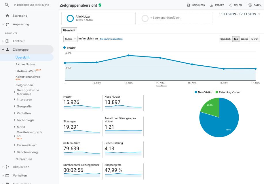 Screenshot der Zielgruppenübersicht in Google Analytics