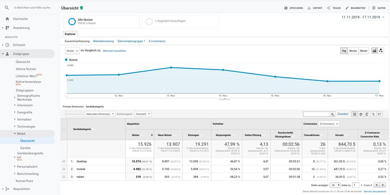 Übersicht der Engeräte und dem Verhalten der Website-Nutzer in Google Analytics