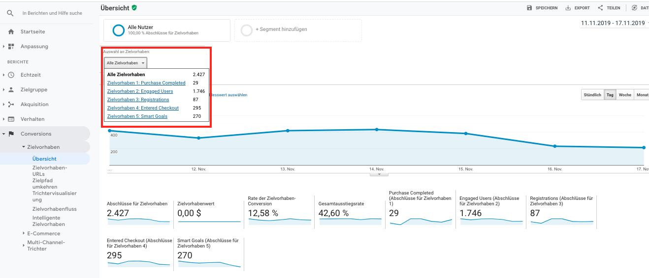 Google Analytics erfasst Zielvorhaben zu Conversions, wenn sie vorher angelegt wurden