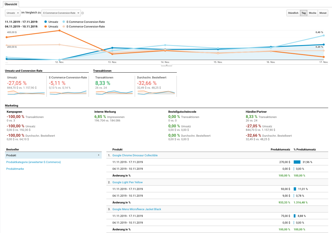Performance-Entwicklung eines E-Commerce-Shops in Google Analytics