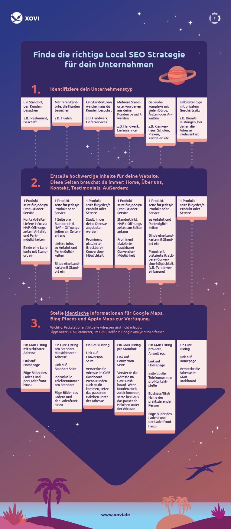 Infografik für Local SEO nach Unternehmenstyp