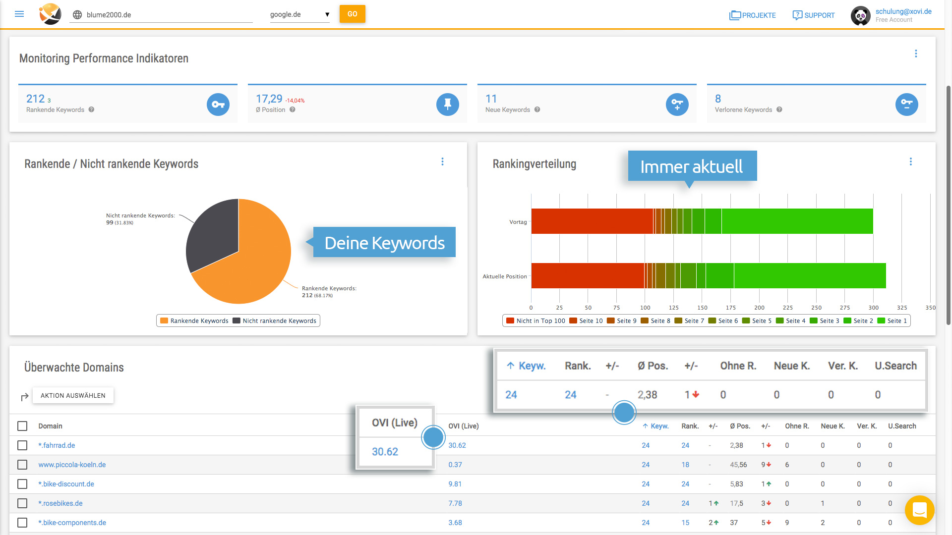 Das Keyword Monitoring mit XOVI