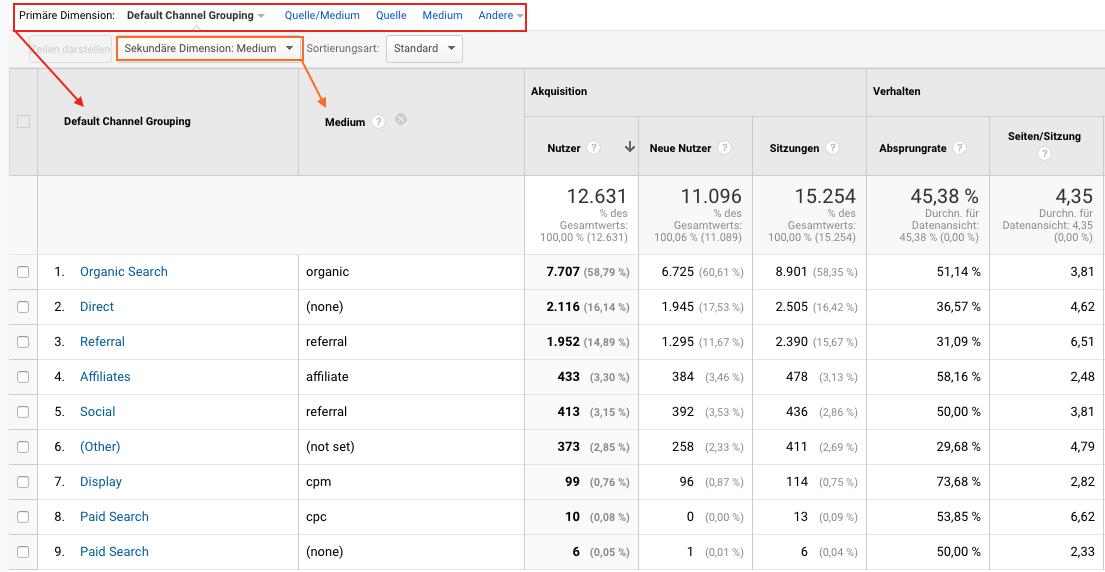 Screenshot aus Google Analytics: Sekundäre Dimensionen
