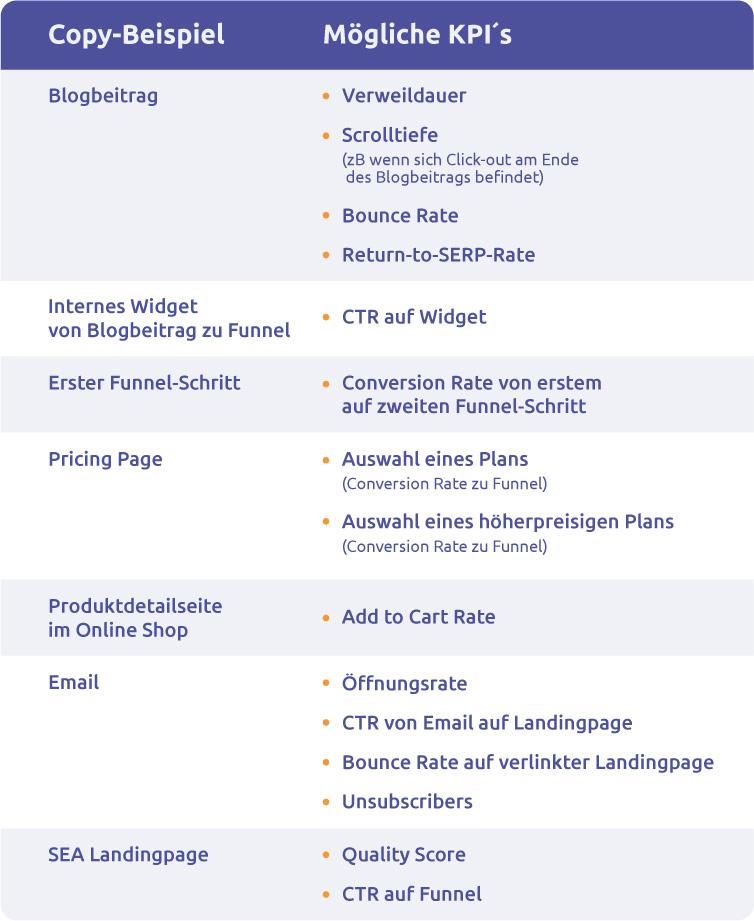 Tabelle mit KPIs und parktischen Beispielen für das Copywriting