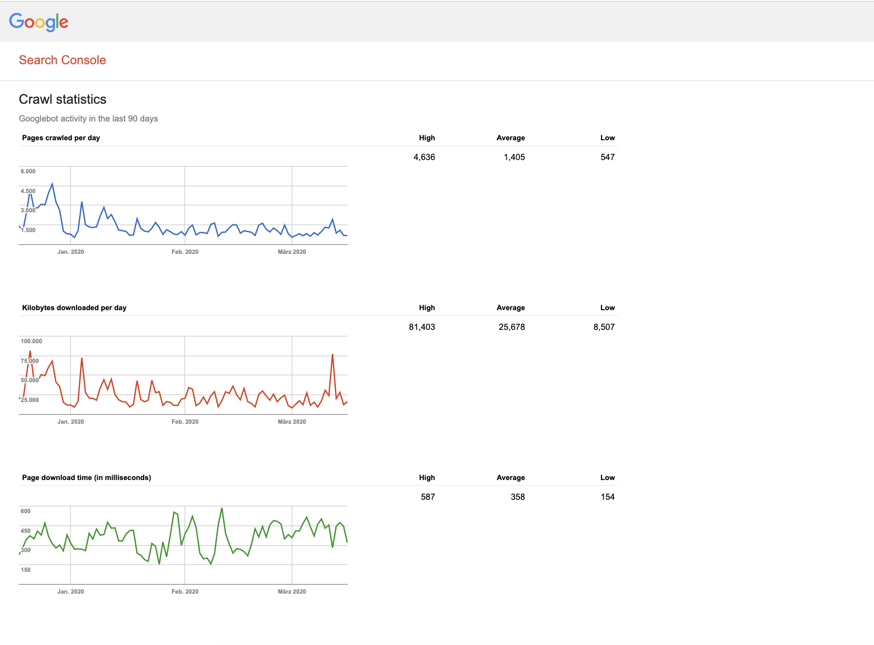Screenshot der Crawl Stats in der Google Search Console