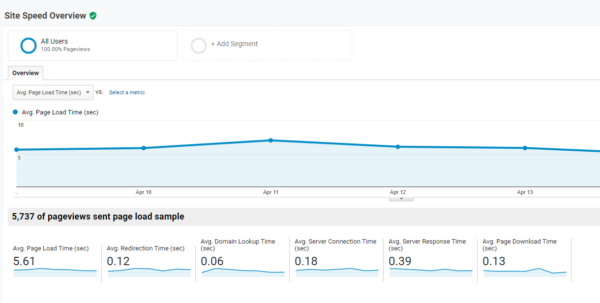 pagespeed overview google analytics