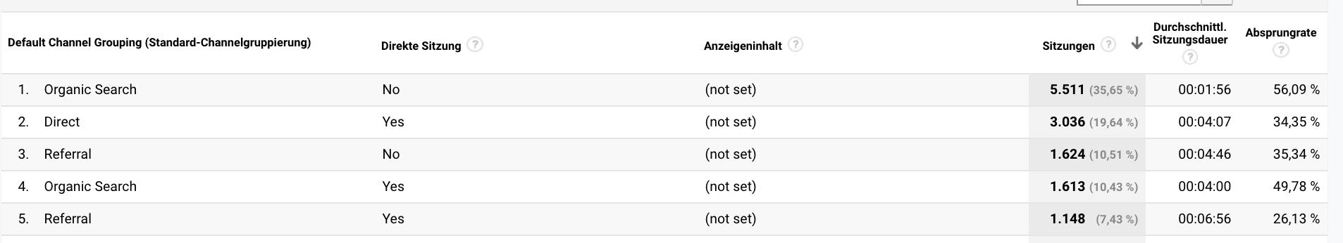 Screenshot des eines benutzerdefinierten Reports