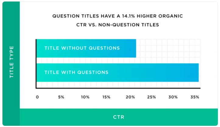 Screenshot CTR Question-Titles