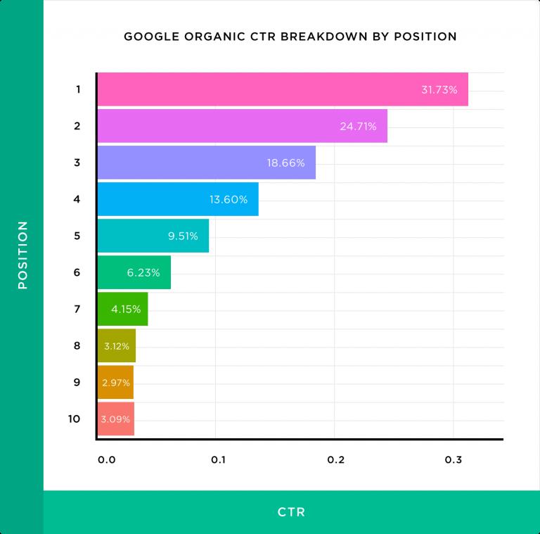 Klickraten nach Position in organischen Suchergebnissen der ersten Seite