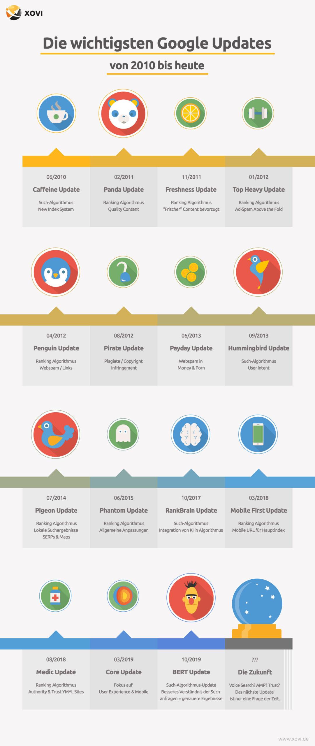 Zeitstrahl mit den wichtigsten Google-Updates und ihren Auswirkungen für SEOs