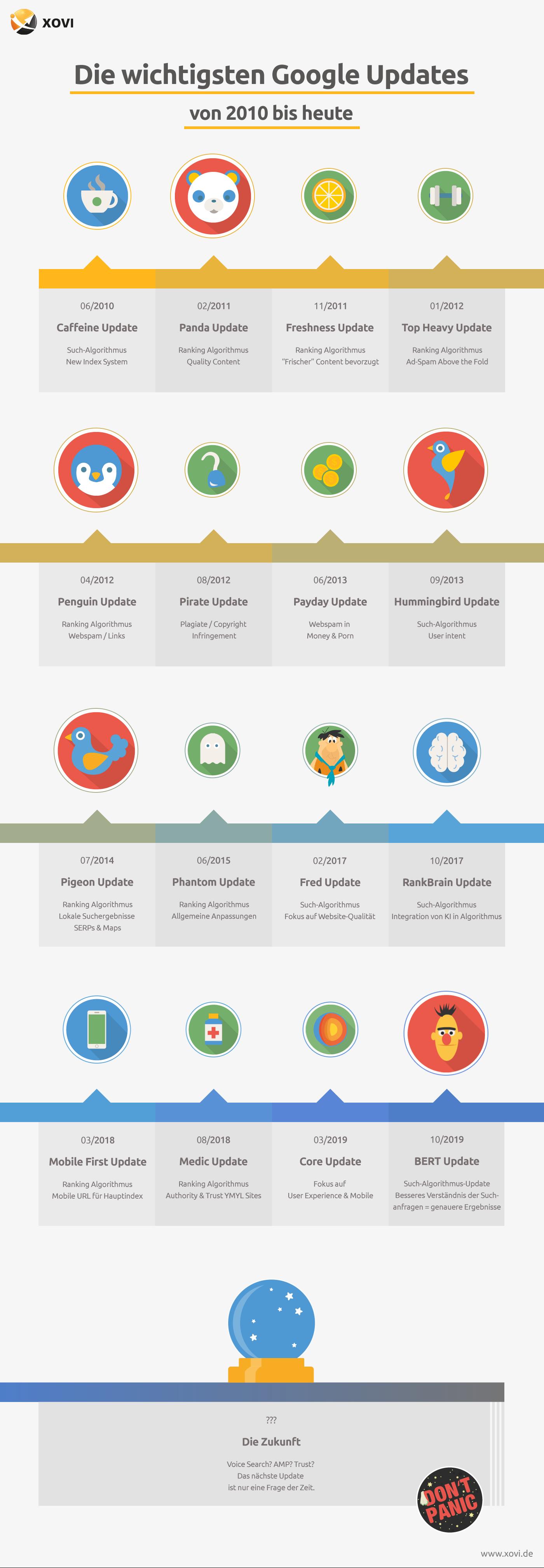Timeline Übersicht aller großen Google Updates von 2011 bis heute