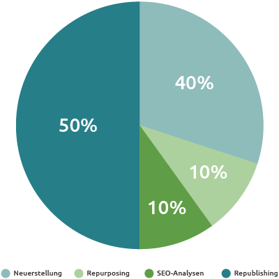 Content-Strategie Pie-Chart mit 50% Republishing-Anteil