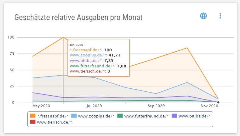 """Chart """"Geschätzte relative Ausgaben pro Monat"""" mit allen Mitbewerbern"""
