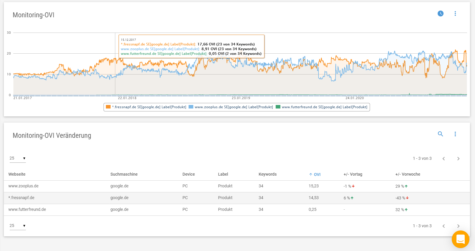 monitoring ovi produkt keywords