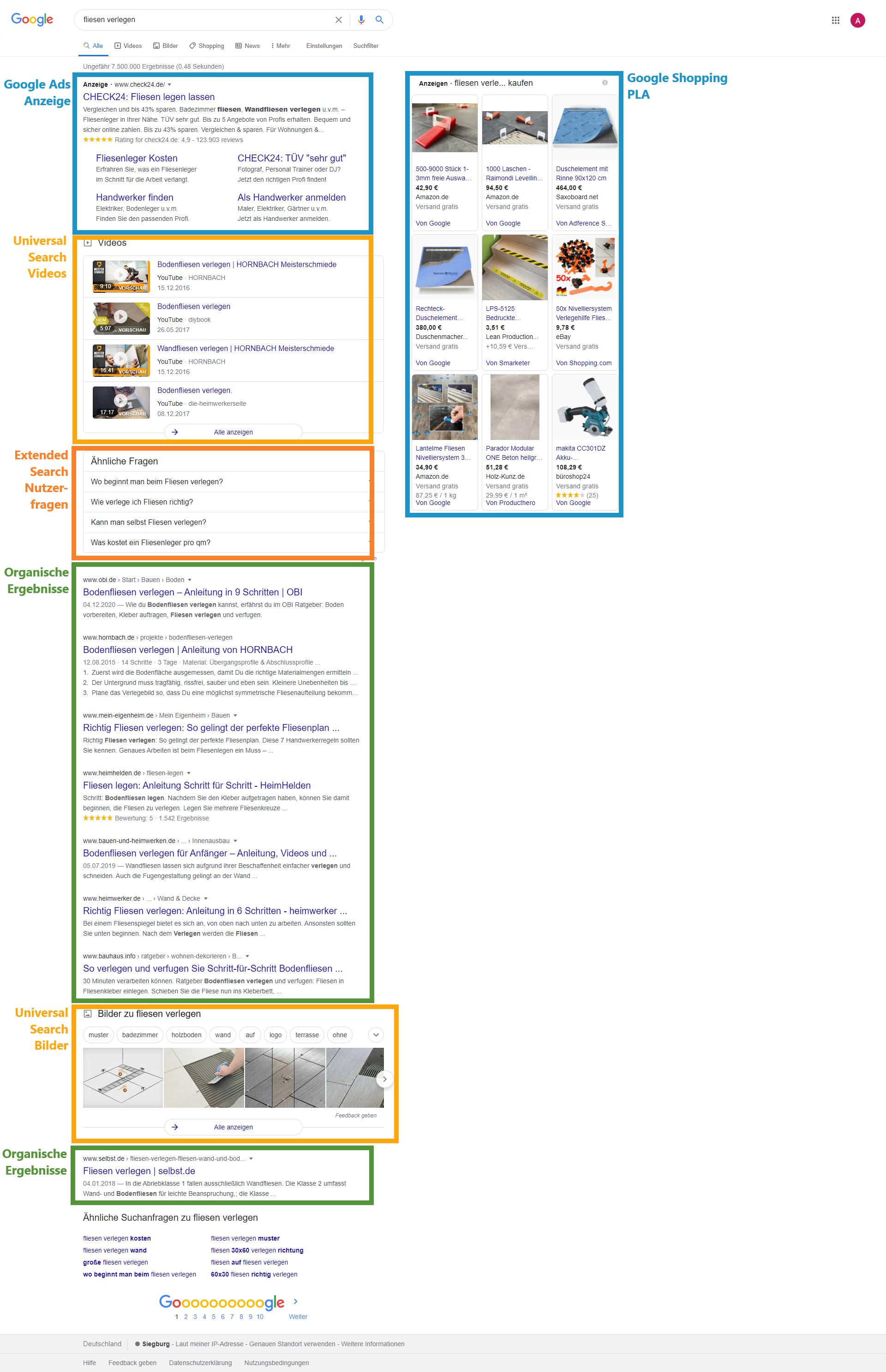Screenshot der SERPs mit Klassifizierung der Suchergebnisse
