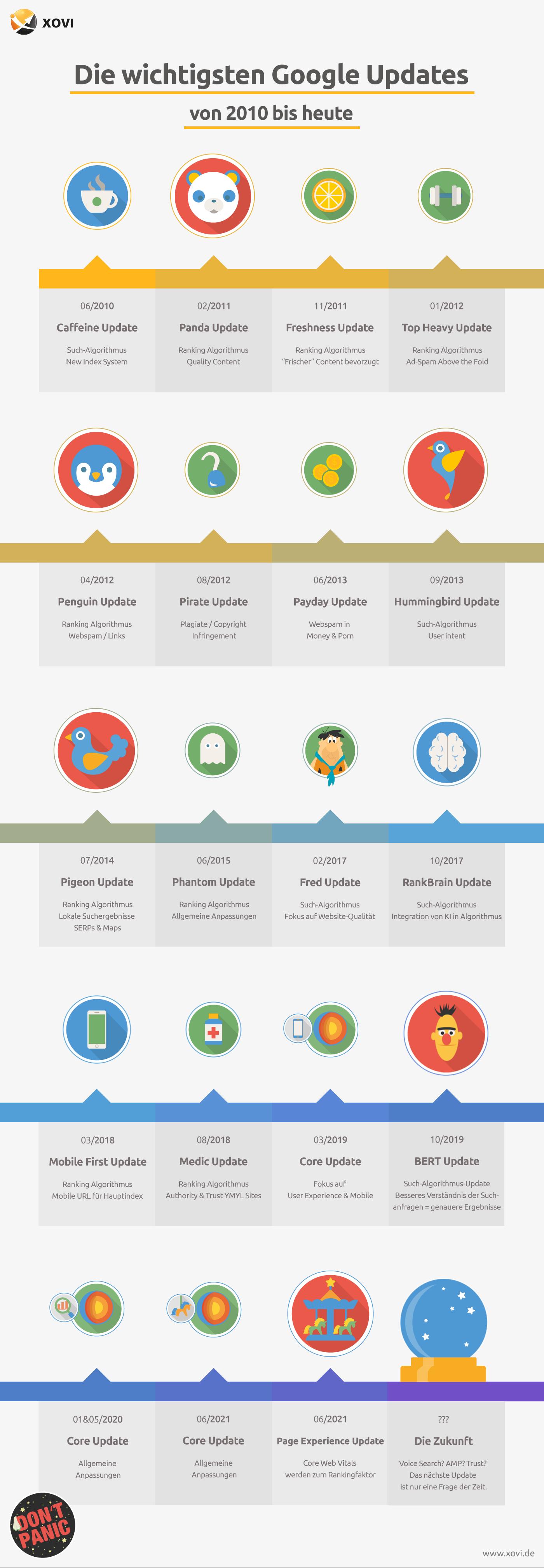 Zeitstrahl der wichtigsten Google-Updates zwischen 2010 und 2021