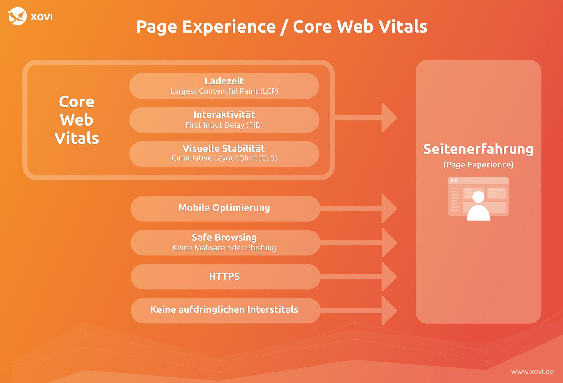 Core Web Vitals werden mit dem Page Experience -Update zum Rankingfaktor