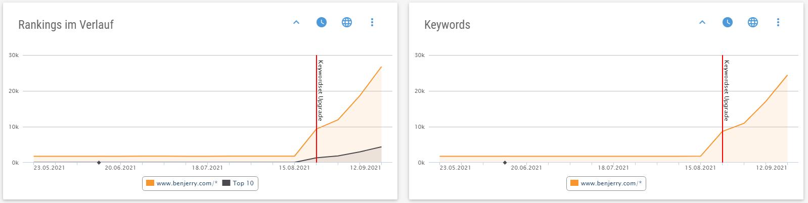 Keyword-Upgrade: Deutlich mehr gefundene rankende URLs und Keywords für google.com